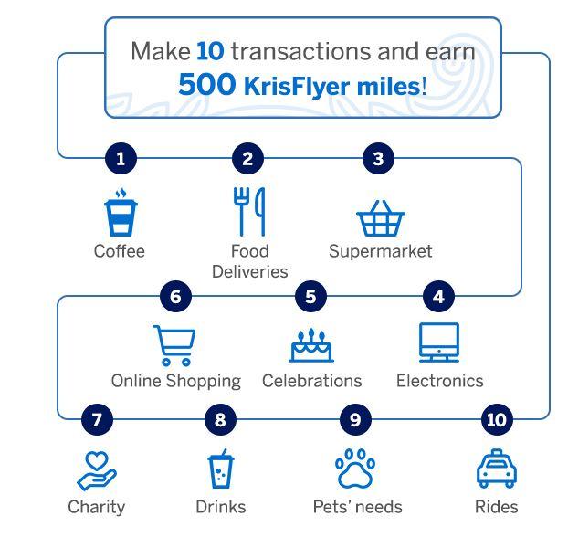 Krisflyer miles spending